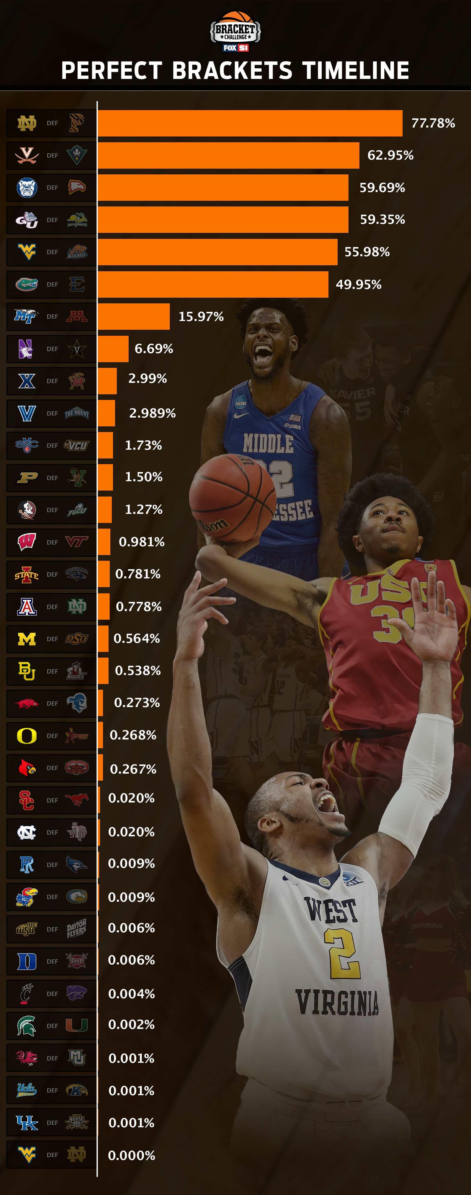 2017 NCAA Tournament Perfect Brackets Timeline